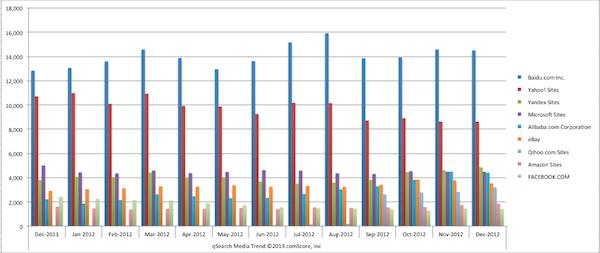 comscore-global-search-queries-dec-2012