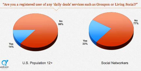 pr-25-percent-use-daily-deals