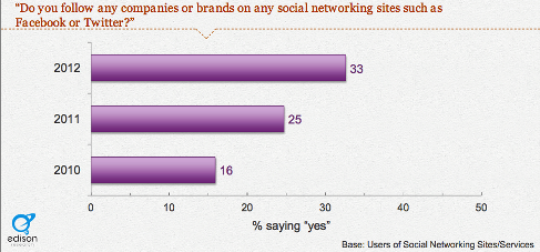 pr-brand-following-behavior