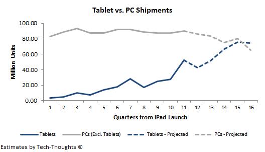 tablet-vs-pc-shipment-projection
