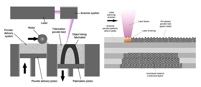 800px-Selective_laser_melting_system_schematic