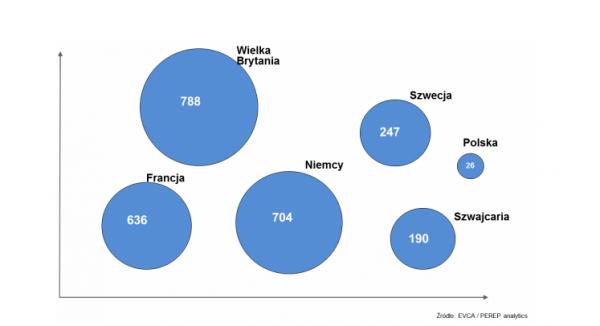 Inwestycje funduszy venture capital w wybranych krajach Europy. Źródło wykresu  Dane w mld Euro / rok.