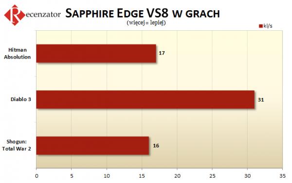 Sapphire Edge VS8 gry