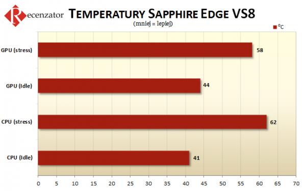 Sapphire Edge VS8 temperatury