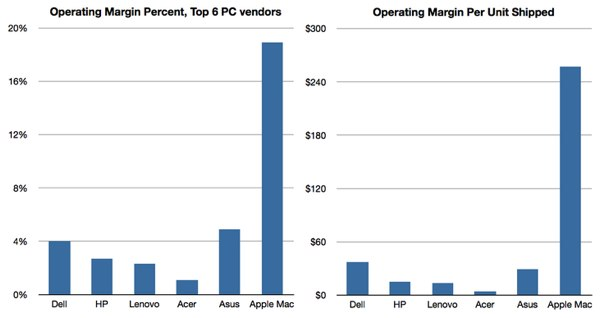 PC market vs Apple