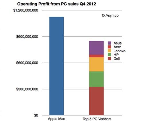 PC Market vs Apple Q4 2012