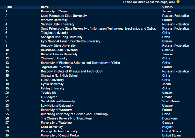 Ranking Top Coders. Uniwerek warszawski na 3 miejscu. Jagielonka na 14. Najlepszy amerykański uniwersytet na 29 miejscu.