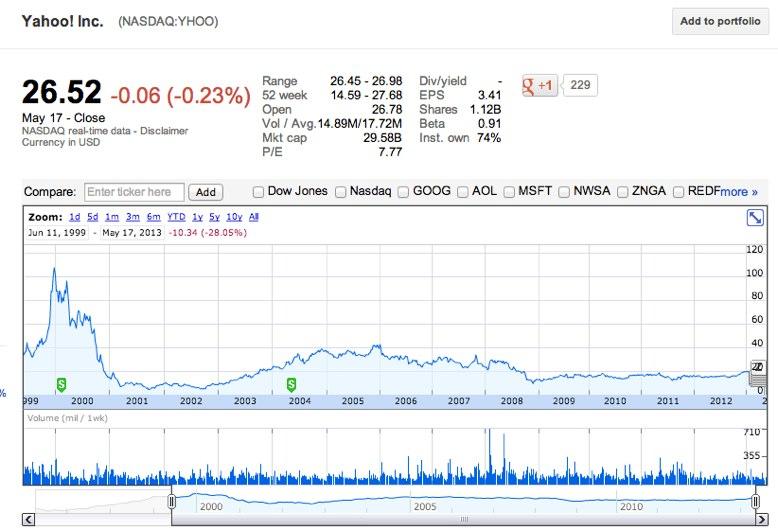 Yahoo! Inc._ NASDAQ_YHOO quotes & news - Google Finance