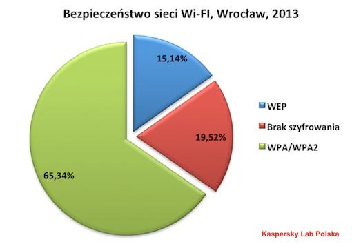 klp_wifi_wroclaw_2013