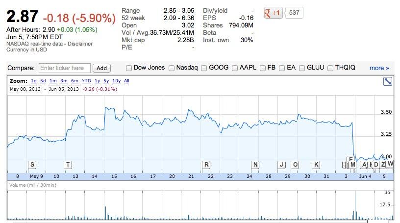 Zynga Inc_ NASDAQ_ZNGA quotes & news - Google Finance