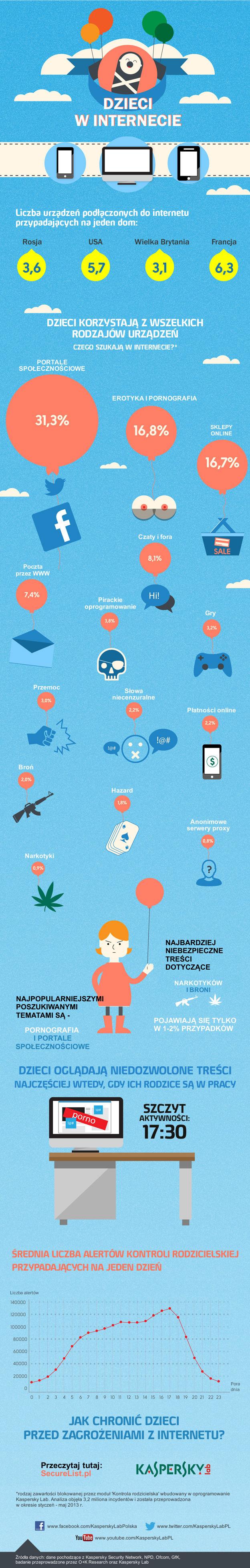 klp_infografika_dzieci_w_internecie_maj_2013