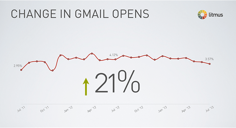 gmail-opens1
