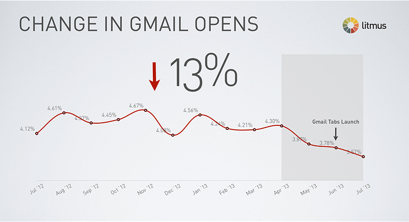 gmail-opens2