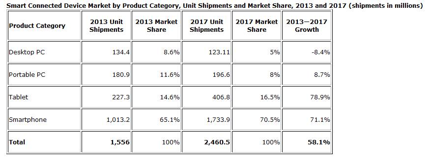 #1182 - 'Tablet Shipments Forecast to Top Total PC Shipments in the Fourth Quarter of 2013 and Annually by 2015, According to IDC - prUS24314413' - www_idc_com_getdoc_jsp_containerId=p