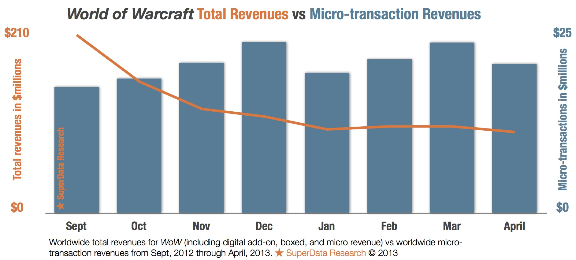 WoW-Chart1