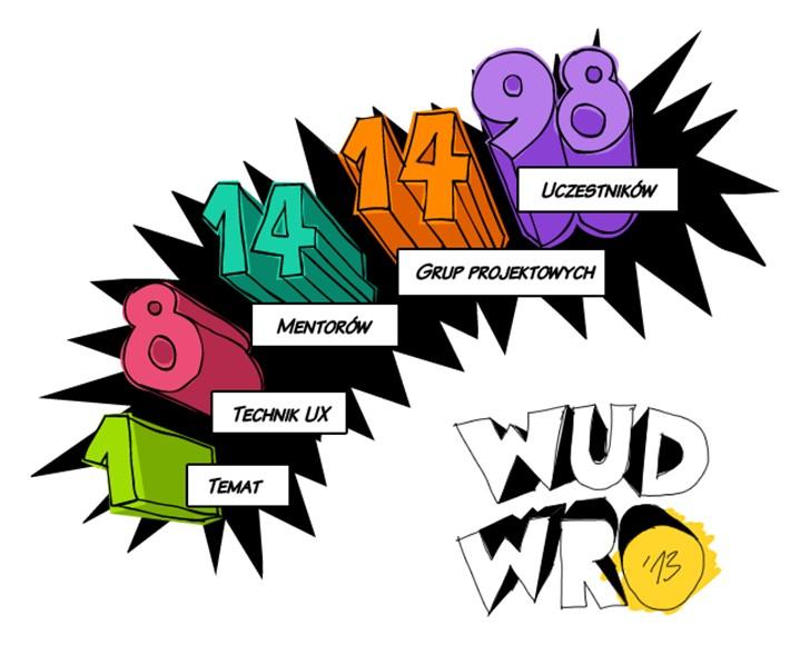 WUD WRO 2013