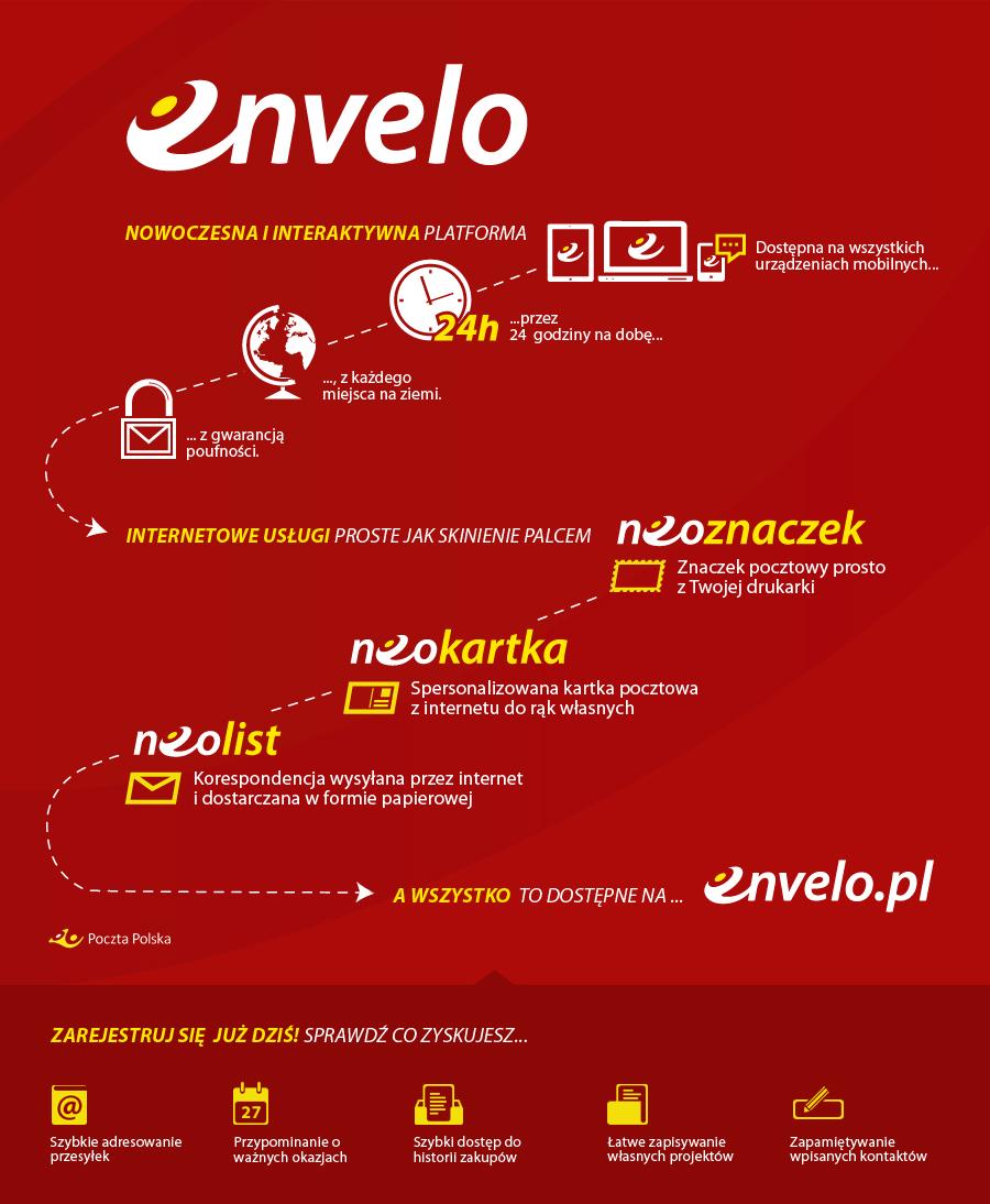 envelo_schemat