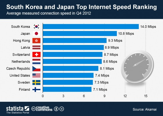 South-Korea-and-Japan-Top-Internet-Speed-Ranking