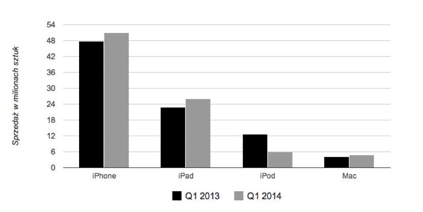 Wyniki Apple-3