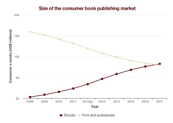 Rynek ebooków według PwC