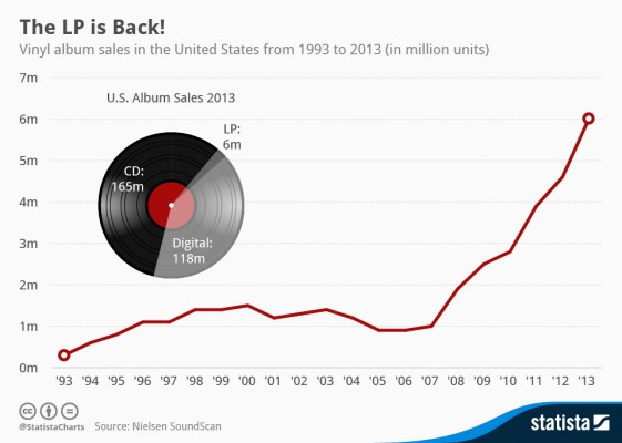 chartoftheday_1465_Vinyl_LP_sales_in_the_US_n_1389172552