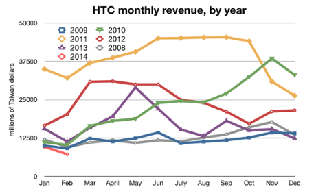 HTC monthly revenue, by year, since 2008