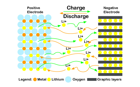 Li-ion-Battery-Charge-Discharge