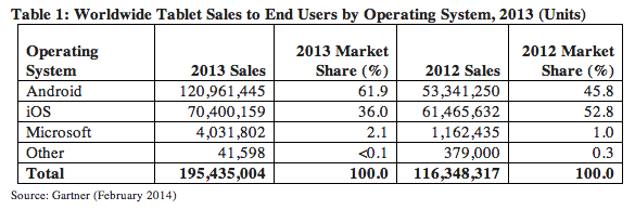 tablets market share