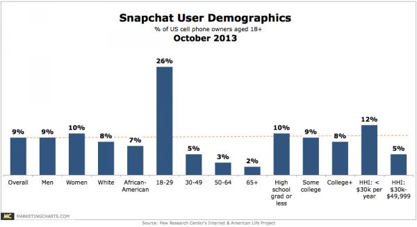 Pew-Snapchat-User-Demos-Oct2013