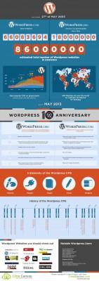 WordPress10thAnniversary