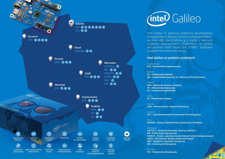Mapa Intel Galileo