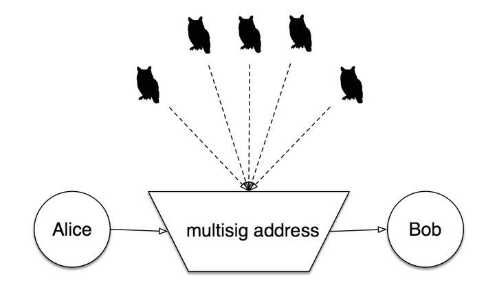 Orisi White Paper · orisi_wiki Wiki · GitHub