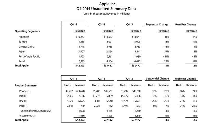 Apple tabela
