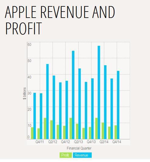 Apple wyniki