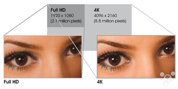 Full HD 4k