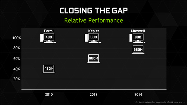 Nvidia GeForce 900M GTX 970M 980M closing the gap