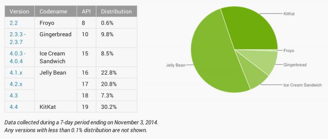 Android-Platform-Distribution-November-2014-640x272