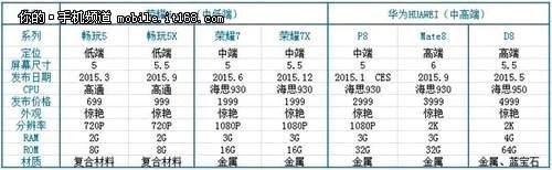 Huawei-2015-portfolio-Ascend-D8-P8-Mate8