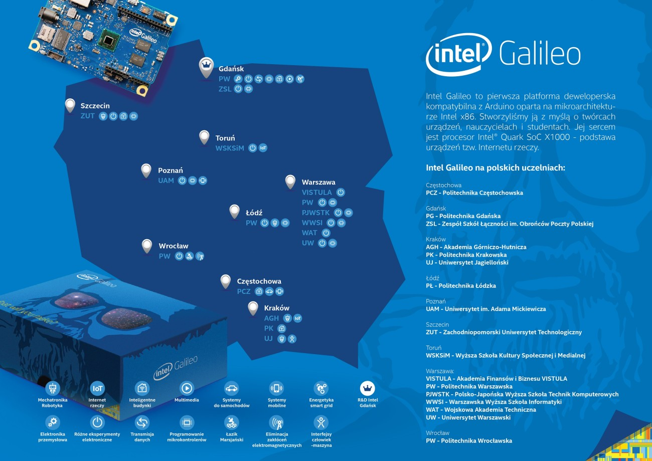 Mapa-Intel-Galileo