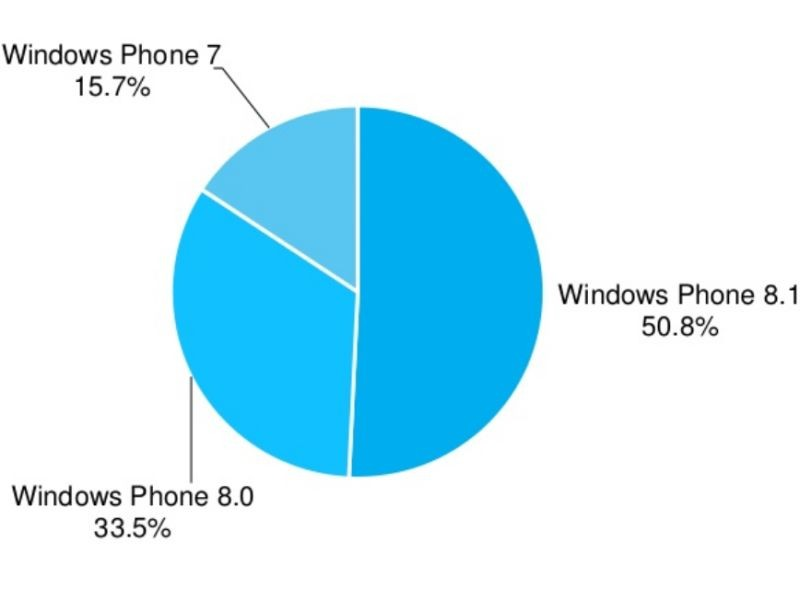 adduplex-windows-phone-stats-one