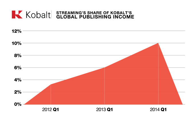 graph-2_streaming-share-of-global-income