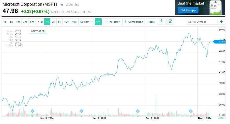 Microsoft giełda (2)