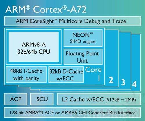 ARm-Cortex-A72-medium