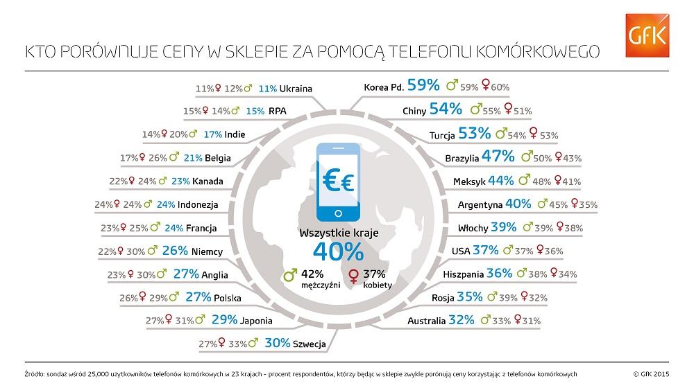 GfK_infografika_porownywanie_cen_w_sklepie_mala
