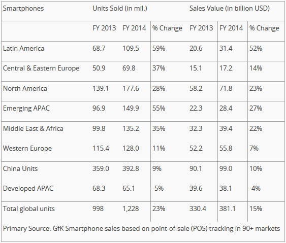 Smartphone-sales-hit-392_8-million-in-China-for-2014