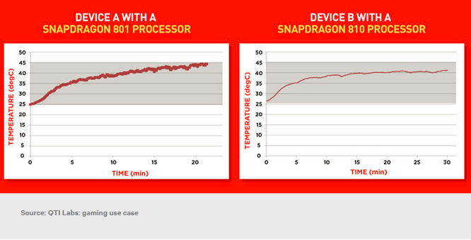 Snapdragon-810-overheating-2