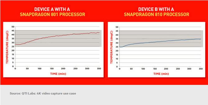 Snapdragon-810-overheating