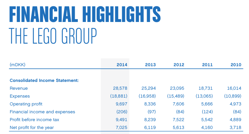 The_LEGO_Group_Annual_Report_2014.pdf (strona 2 z 68)-1