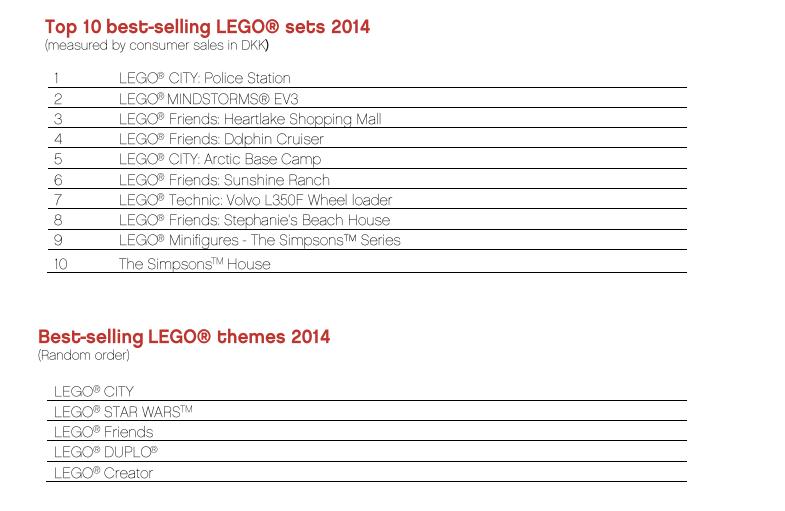Wyniki finansowe Grupy LEGO za 2014 rok - inf. prasowa - grzegorz.marczak@gmail.com - Gmail