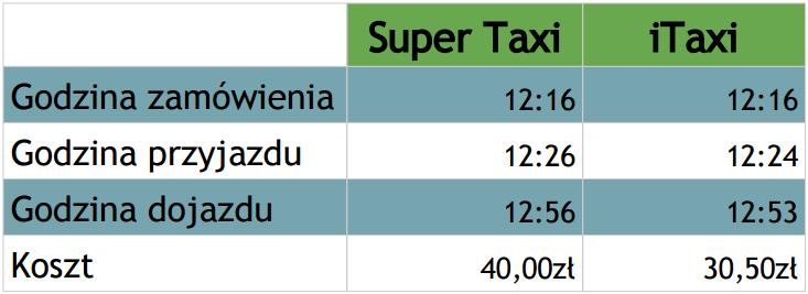 supertaxi
